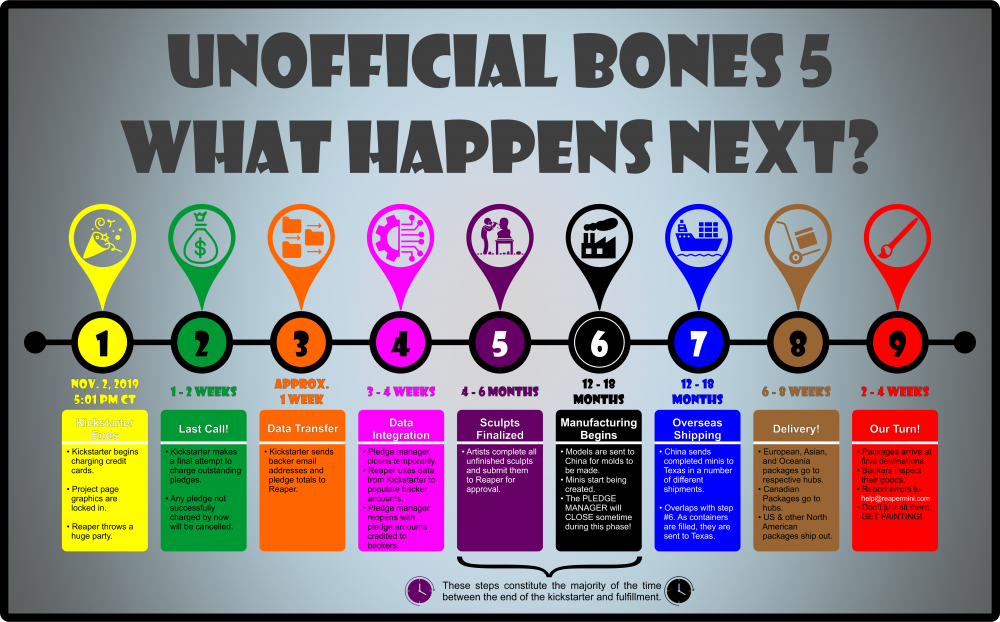 Bones5TimeLine.thumb.png.6e2c732662ddd5a9b7c1561e0e372eac.png
