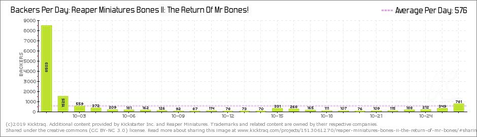 bones2dailybackers.png