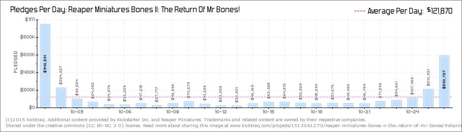 bones2dailypledges.png