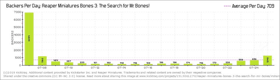 bones3dailybackers.png