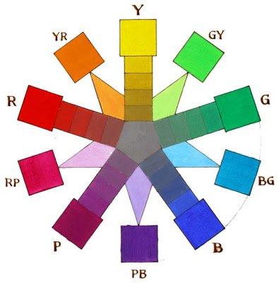 munsellwheel.jpg.0d11f68c9c1a08b0bdcb3cd71968e9d0.jpg